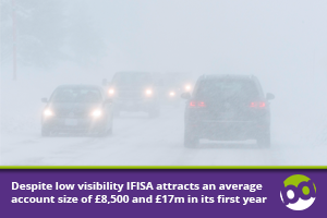 Despite low visibility IFISA attracts an average account size of £8,500 and £17m in its first year
